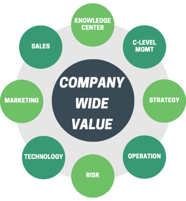 Company-wide Value Wheel